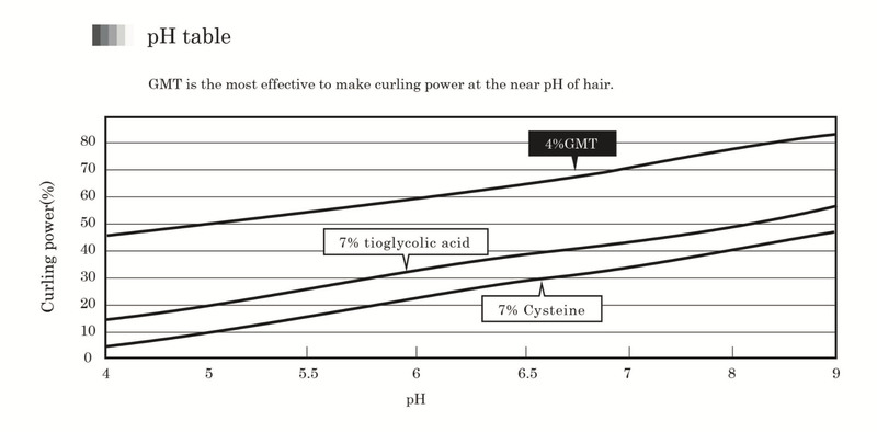 PH Value of The Most Effective Curling Power