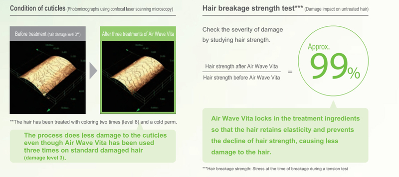 Illustration on The Effect of Airwave Perm on Hair