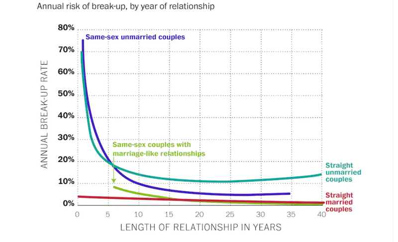 Graph of Annual Breakup Rate