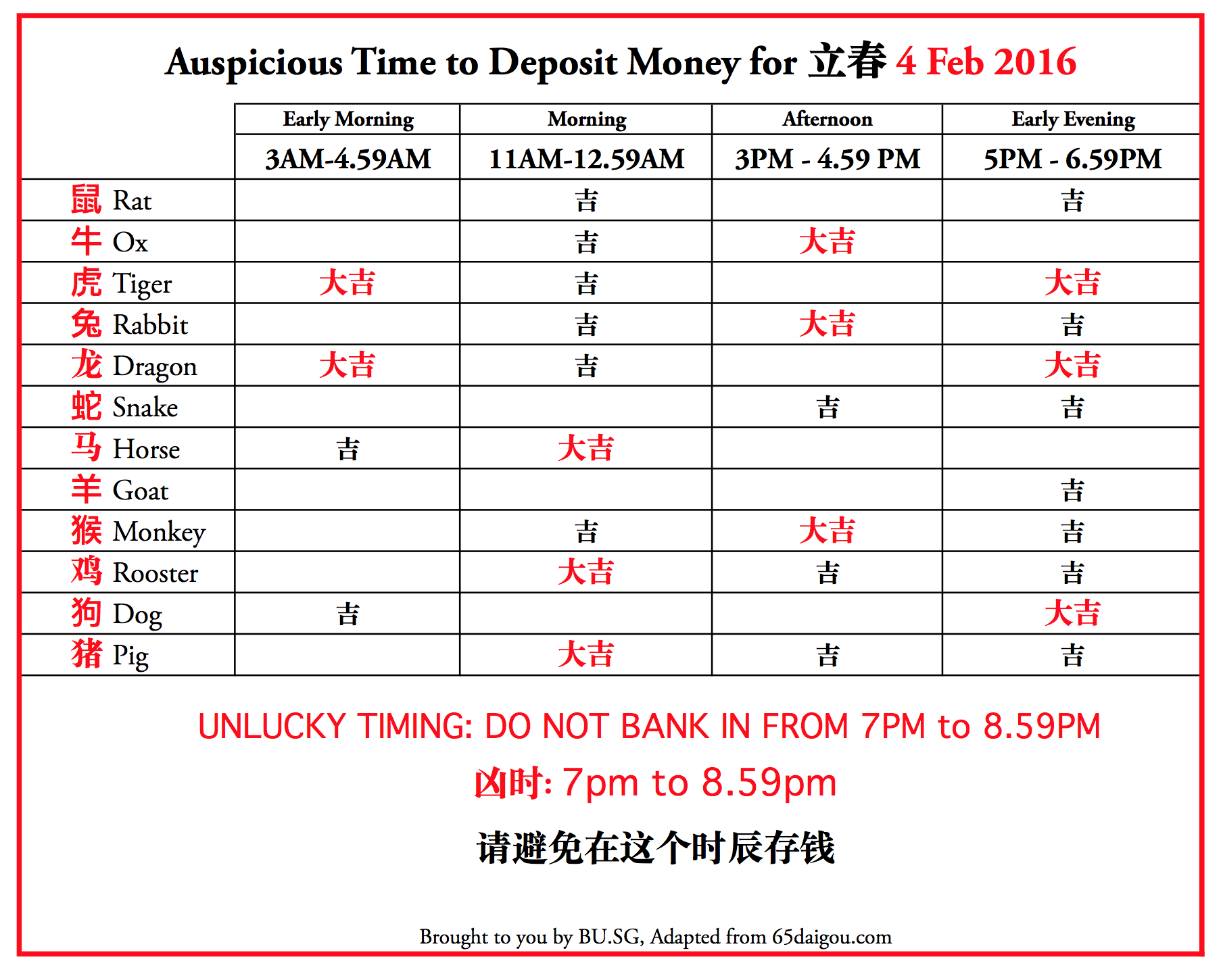 auspicious times to deposit money for each Chinese Zodiac Sign